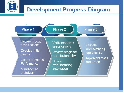 Medical Device Design And Development Services